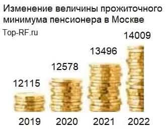 Изменение минимальной пенсии в Москве за 2018-2021 годы