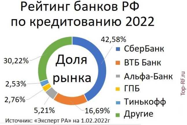 Документы для кредита в Сбербанке - что нужно