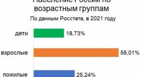 Численность взрослого населения России 2021: статистика по годам, регионам и странам
