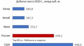 Рейтинг стран по запасам и добыче газа 2021: место России в списке