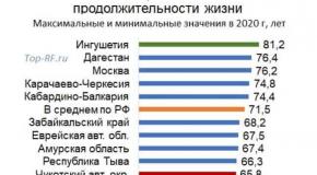 Средняя продолжительность жизни в России 2021 у мужчин и женщин: рейтинги по годам и регионам