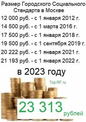 Величина ГСС - минимальной пенсии для тех, то прожил в Москве больше 10 лет