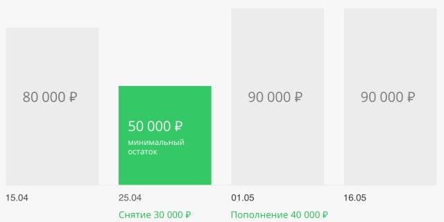 Пример расчета минимального остатка Накопительного счета Сбербанка