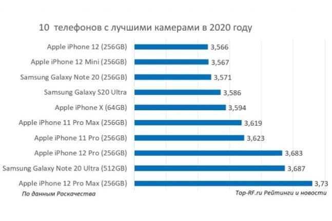 10 смартфонов с хорошей камерой в 2021 году